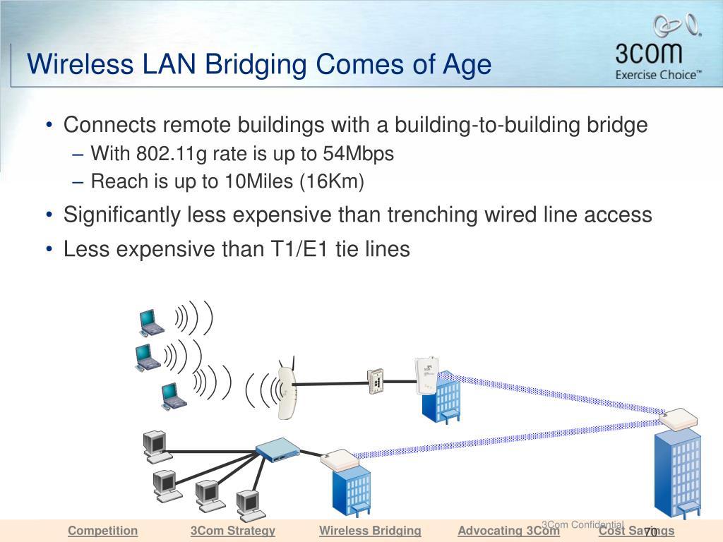 Wireless LAN Bridging Comes of Age