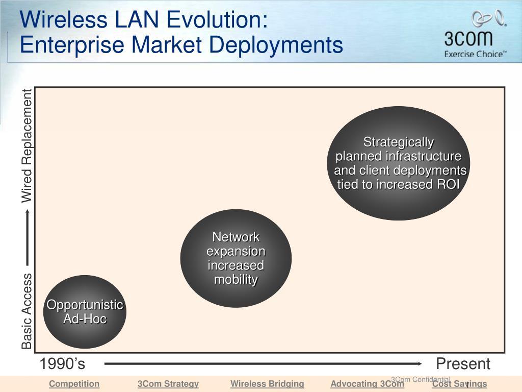 Wireless LAN Evolution: