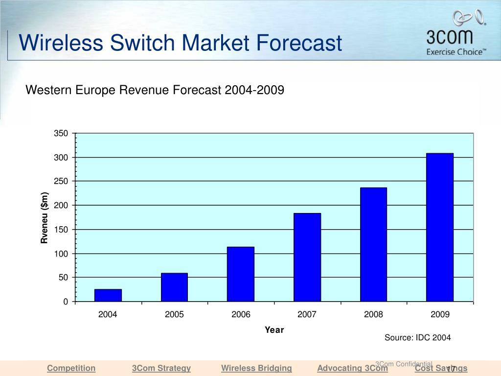 Wireless Switch Market Forecast