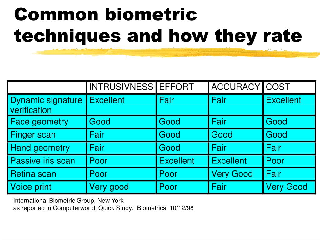 Common biometric techniques and how they rate
