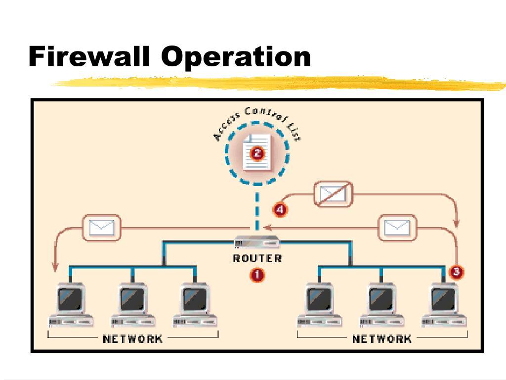 Firewall Operation