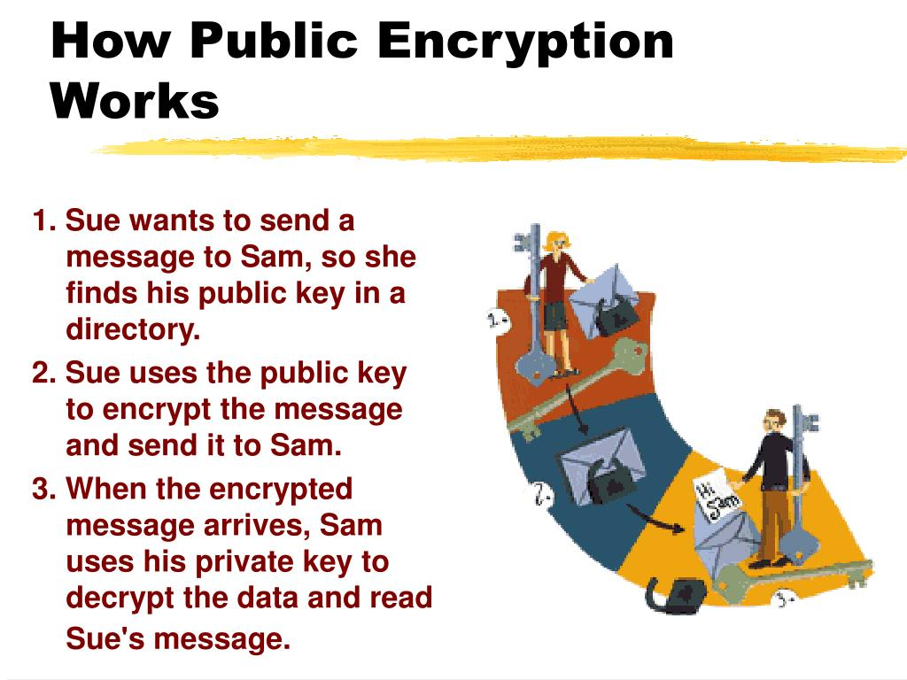 How Public Encryption Works