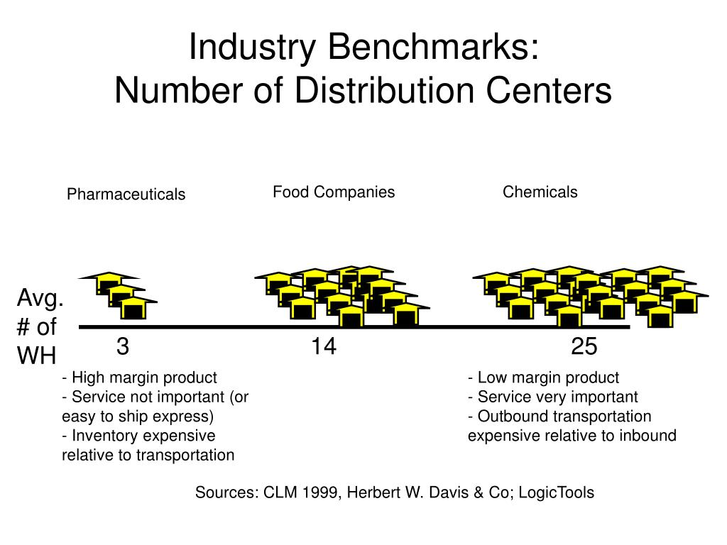 Industry Benchmarks: