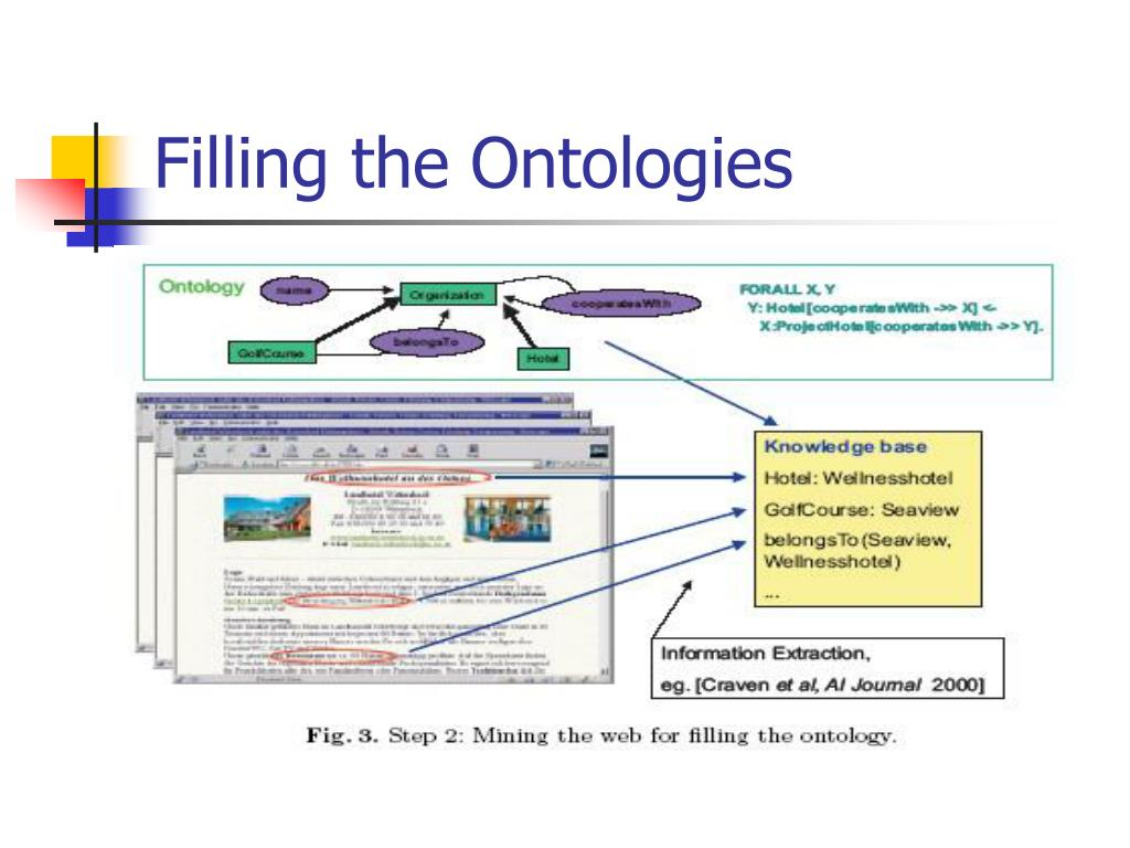 Filling the Ontologies