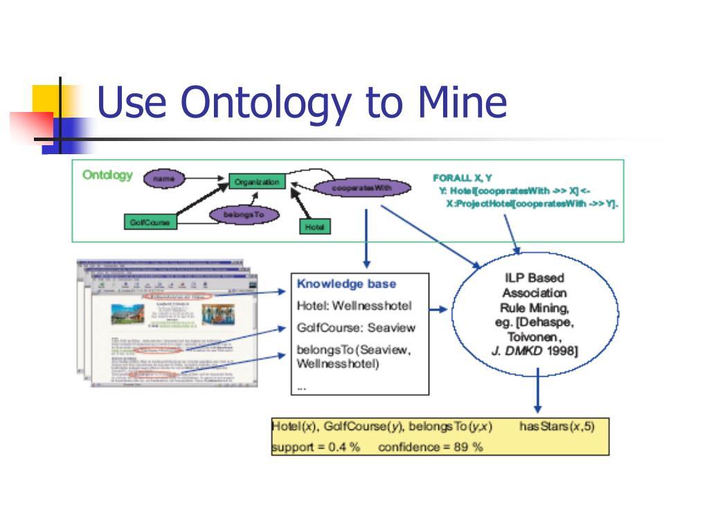 Use Ontology to Mine