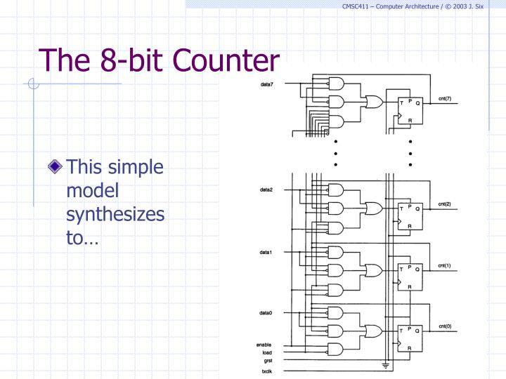 The 8-bit Counter