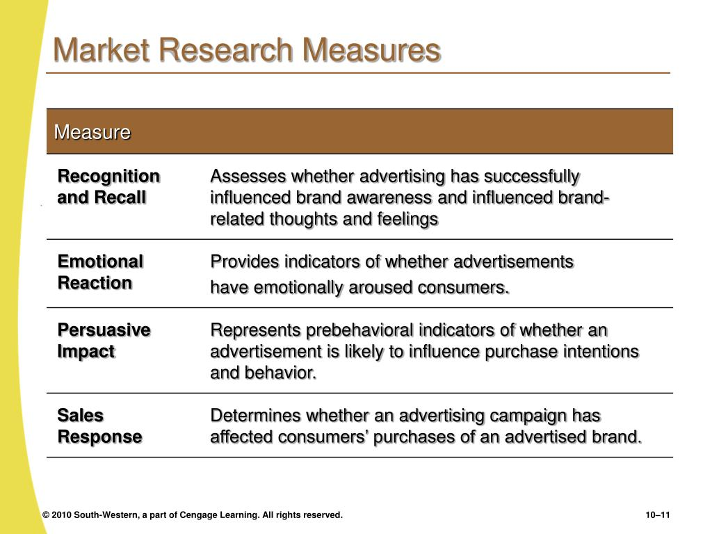Market Research Measures