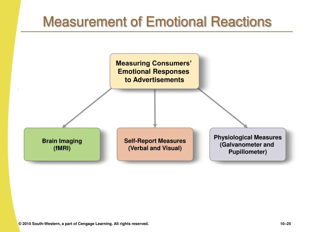 Measurement of Emotional Reactions