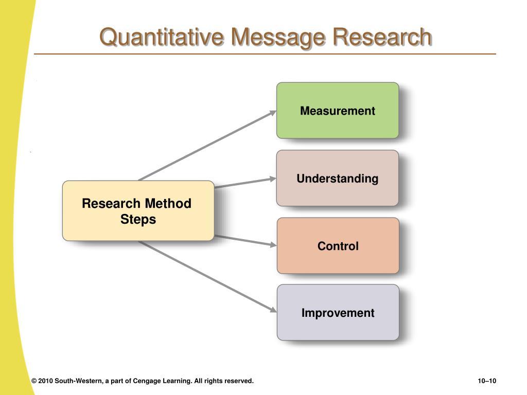 Quantitative Message Research