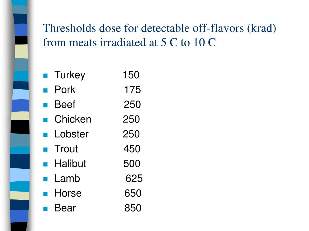 Thresholds dose for detectable off-flavors (krad) from meats irradiated at 5 C to 10 C