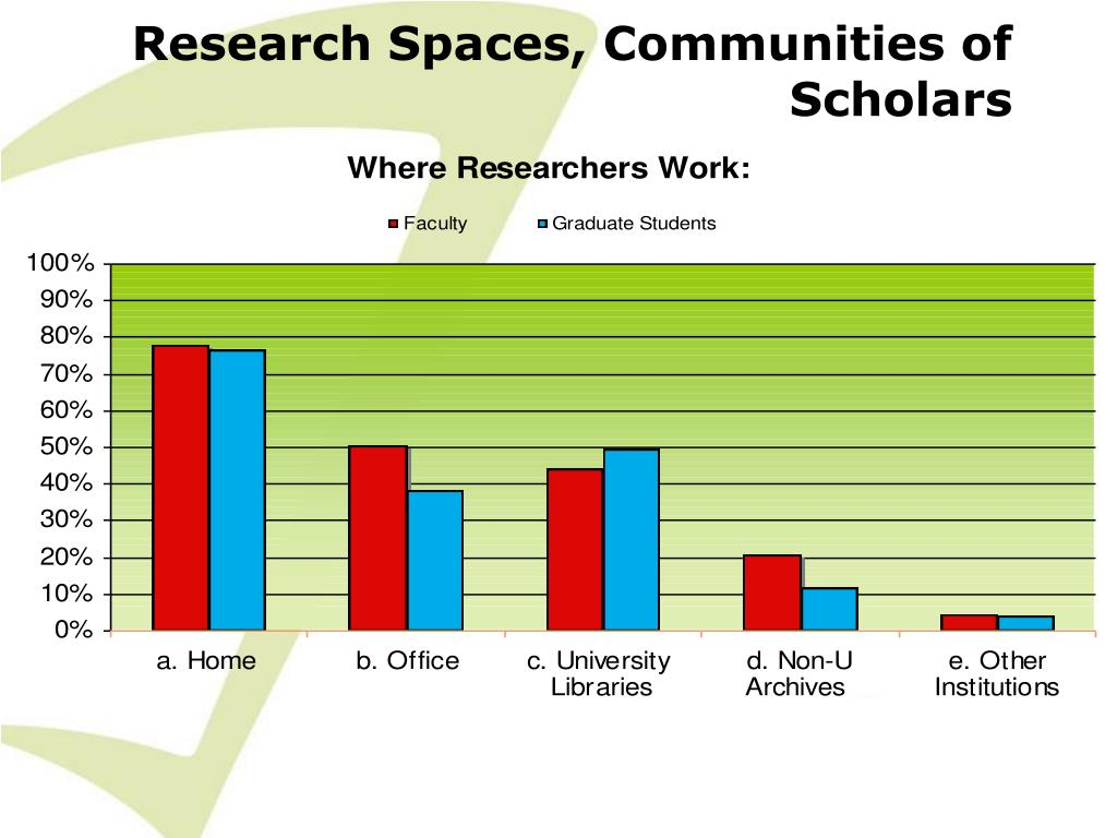 Research Spaces, Communities of Scholars
