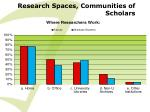 research spaces communities of scholars