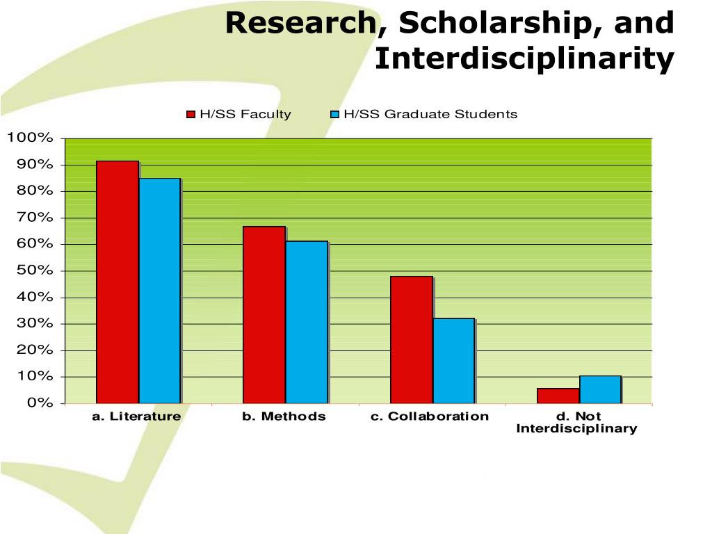 Research, Scholarship, and Interdisciplinarity
