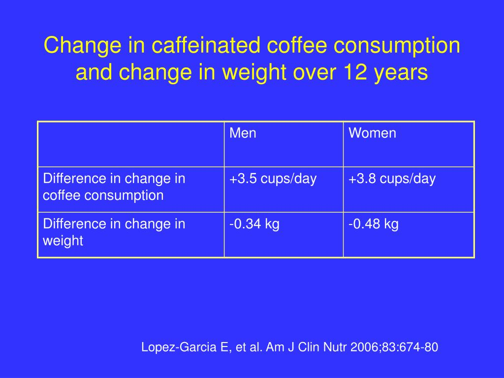 Change in caffeinated coffee consumption and change in weight over 12 years