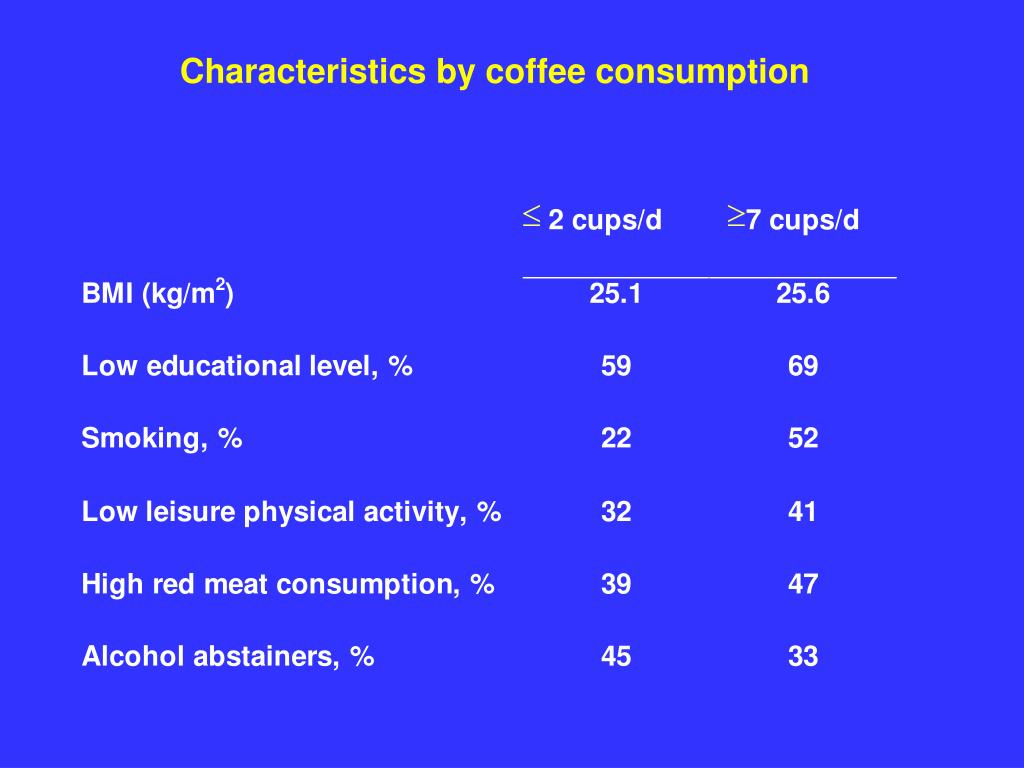 Characteristics by coffee consumption