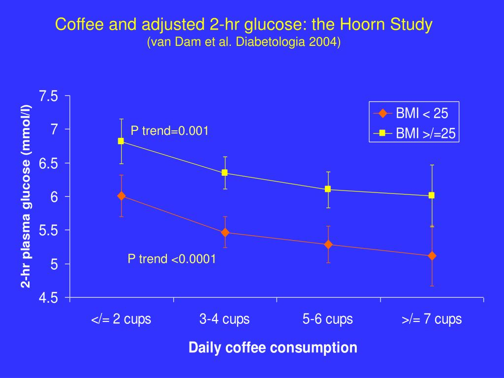 Coffee and adjusted 2-hr glucose: the Hoorn Study