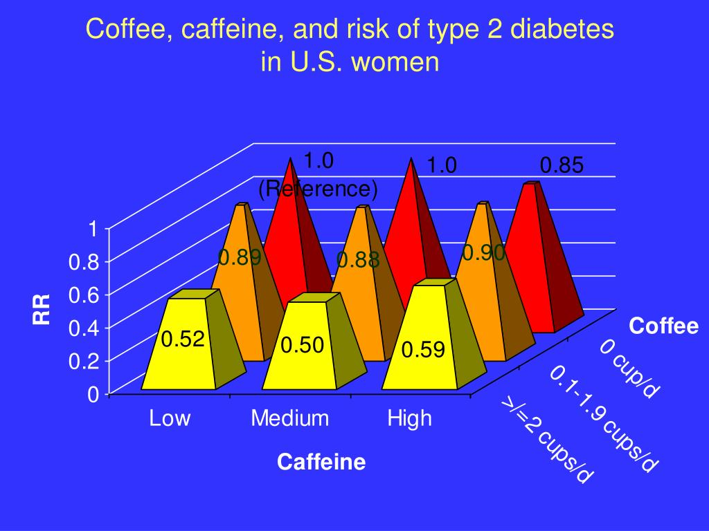 Coffee, caffeine, and risk of type 2 diabetes