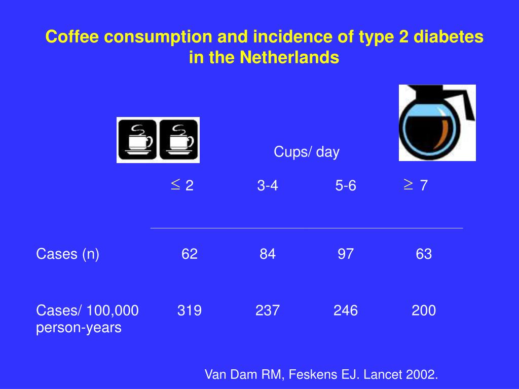 Coffee consumption and incidence of type 2 diabetes