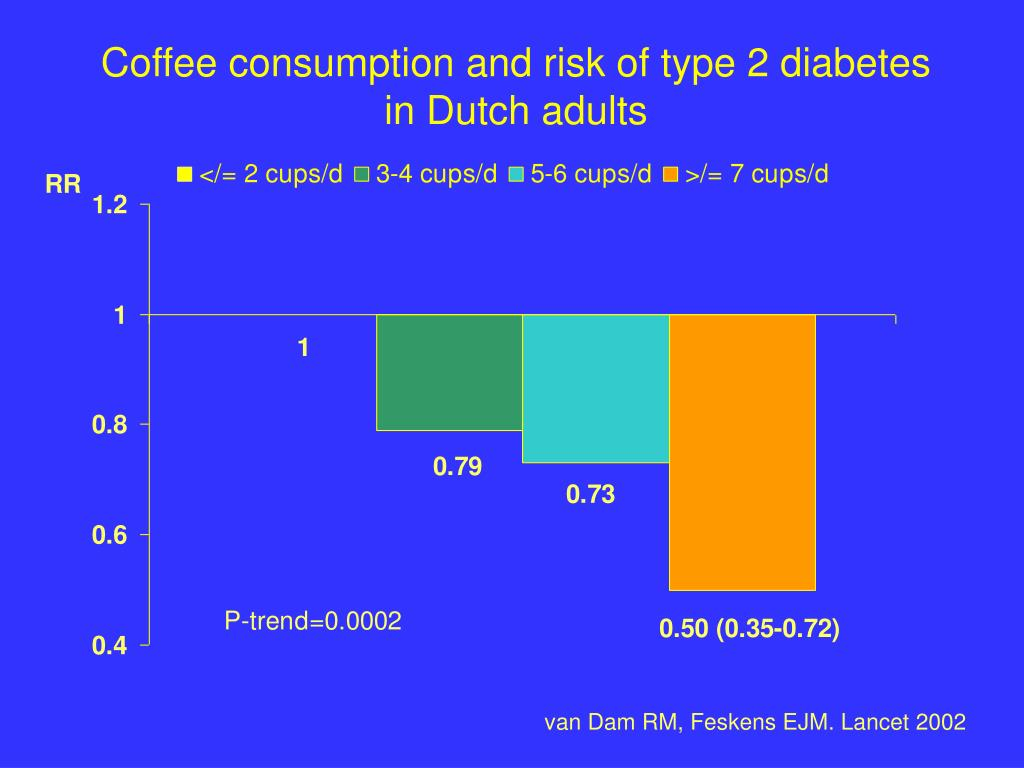 Coffee consumption and risk of type 2 diabetes