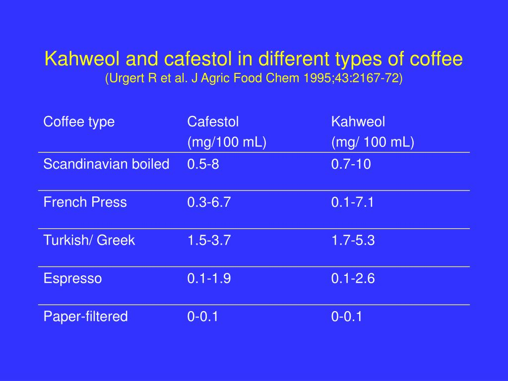 Kahweol and cafestol in different types of coffee