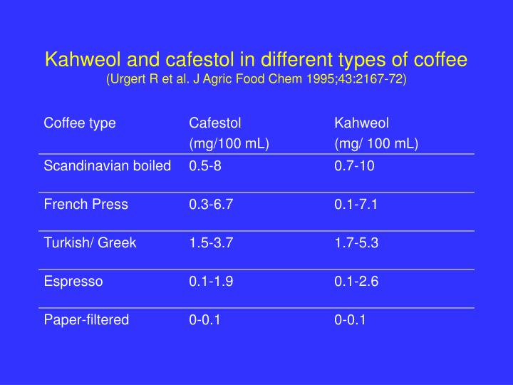 Kahweol and cafestol in different types of coffee urgert r et al j agric food chem 1995 43 2167 72