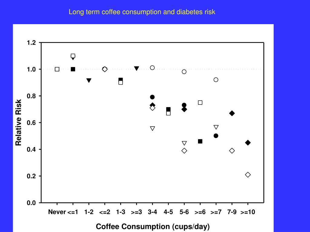 Long term coffee consumption and diabetes risk