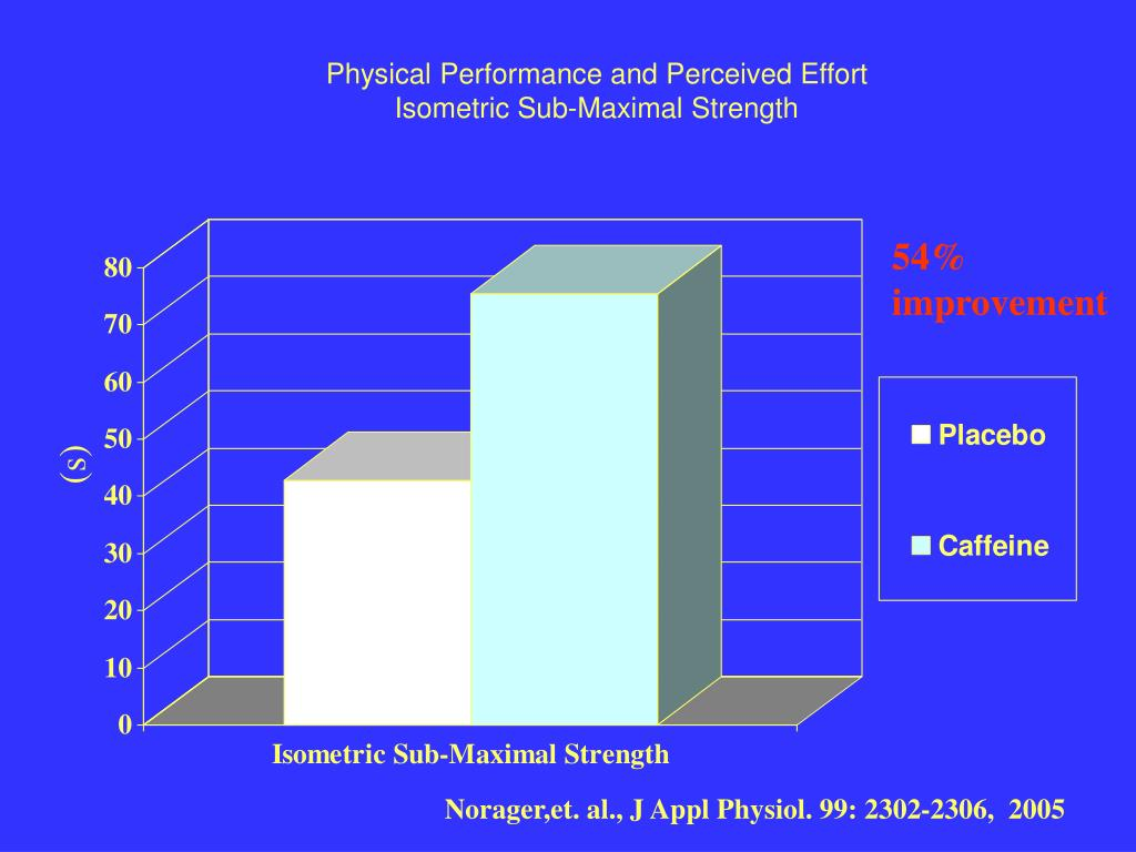 Physical Performance and Perceived Effort