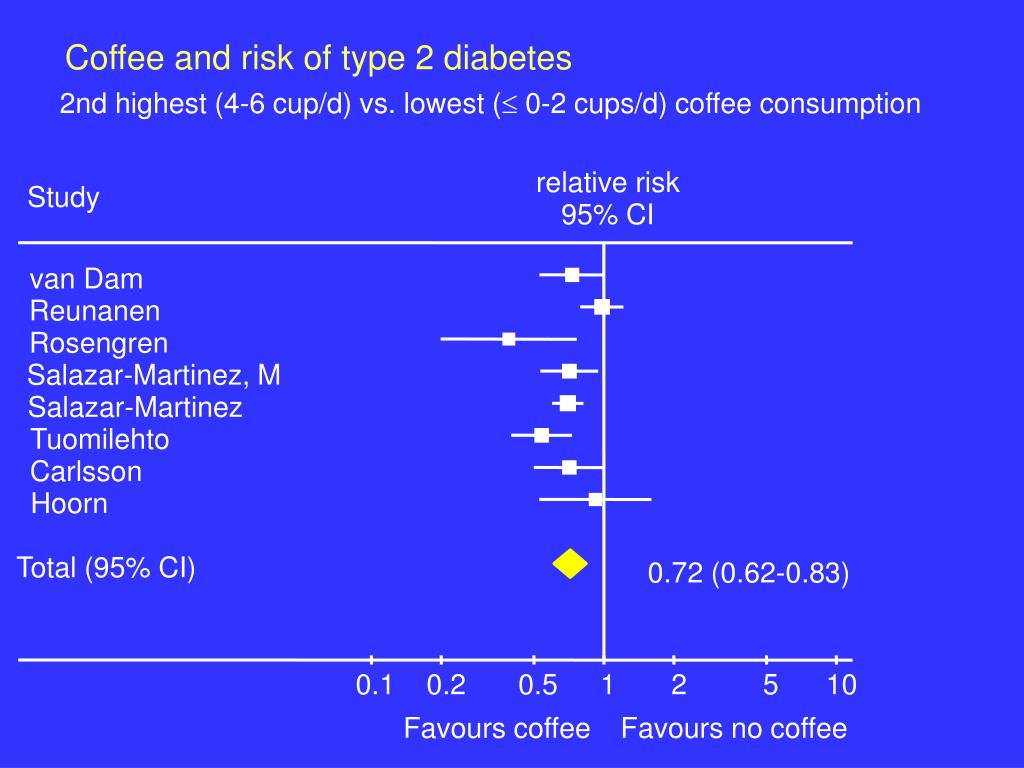 Coffee and risk of type 2 diabetes