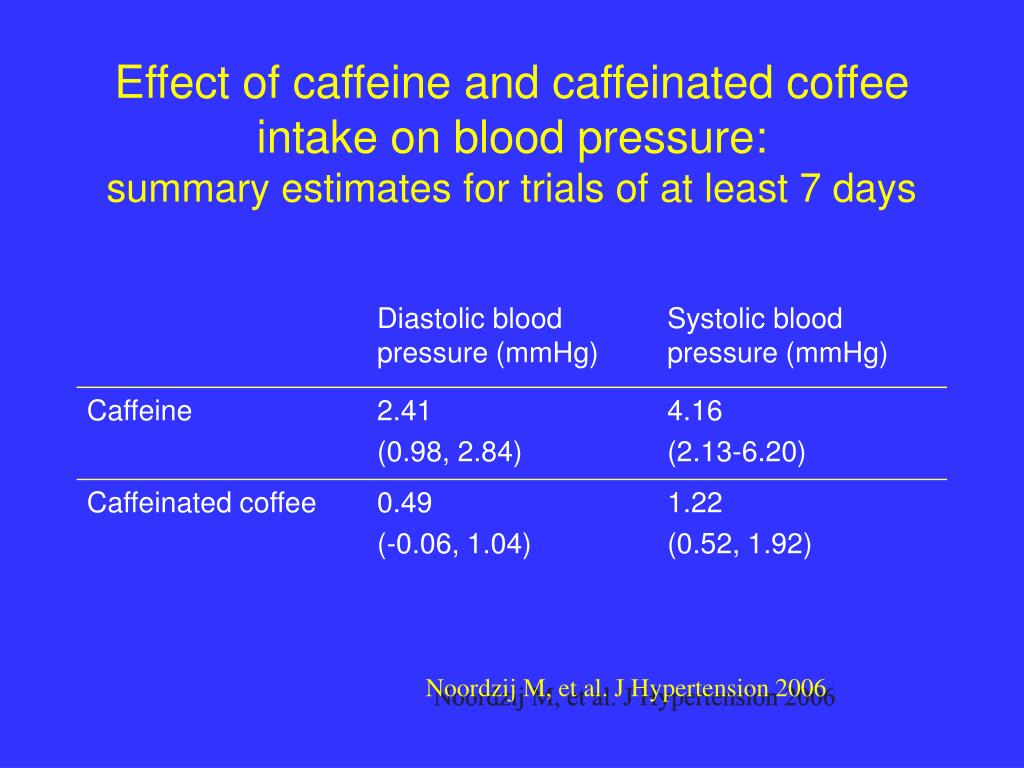 Effect of caffeine and caffeinated coffee intake on blood pressure: