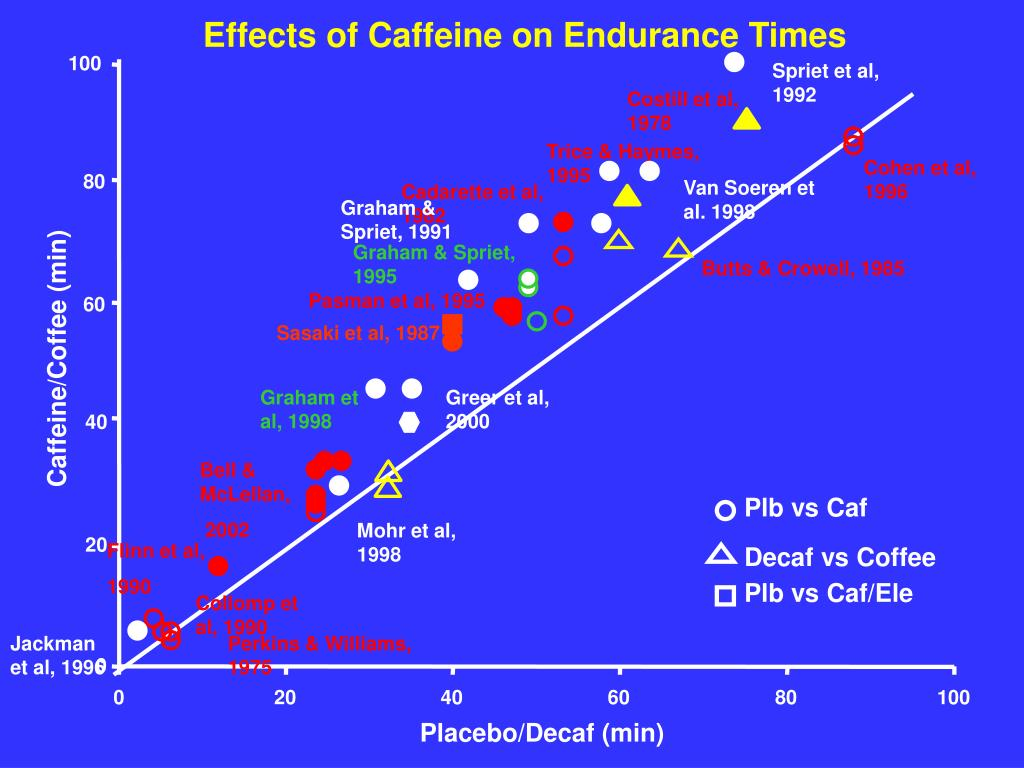 Effects of Caffeine on Endurance Times