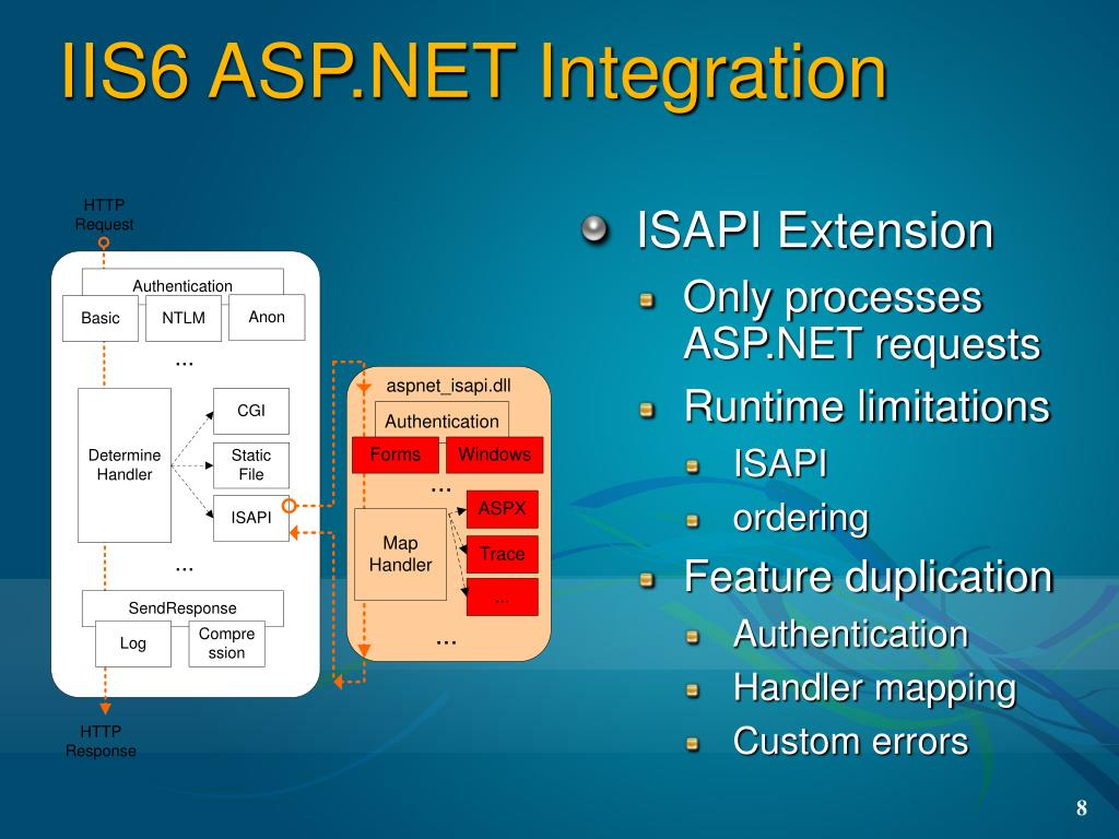 IIS6 ASP.NET Integration