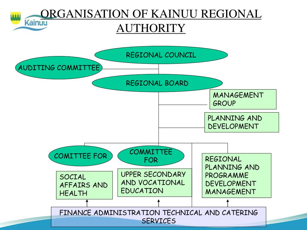 ORGANISATION OF KAINUU REGIONAL AUTHORITY