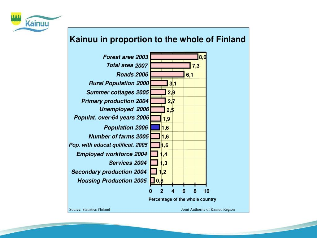 Kainuu in proportion to the whole of Finland