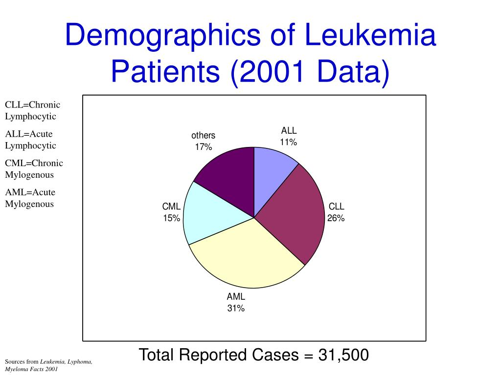 Demographics of Leukemia Patients (2001 Data)