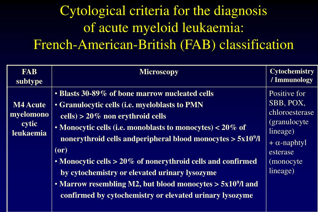 Cytological criteria for the diagnosis