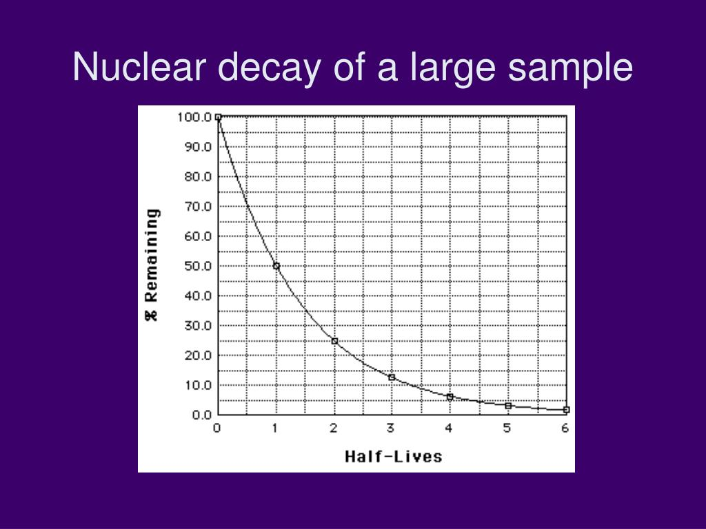Nuclear decay of a large sample