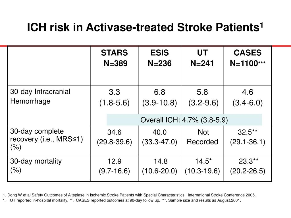 ICH risk in Activase-treated Stroke Patients