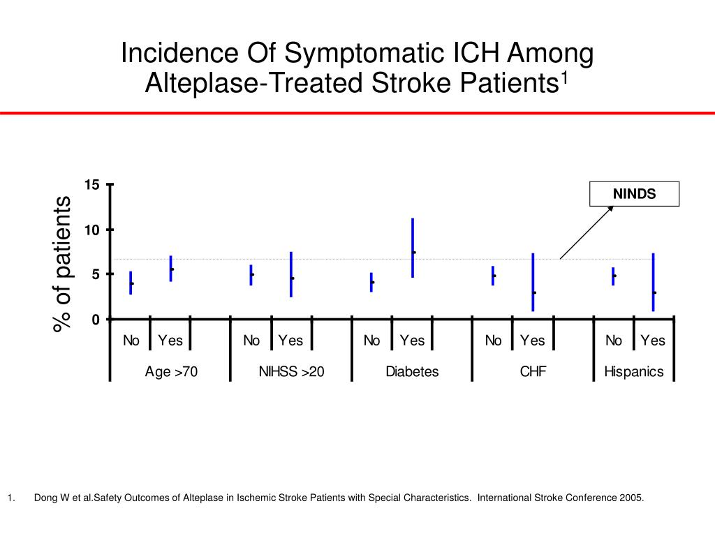 Incidence Of Symptomatic ICH Among