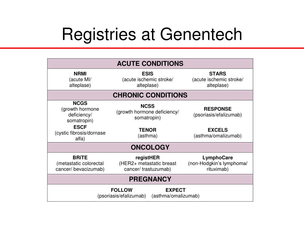 Registries at Genentech