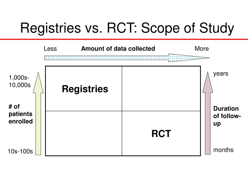 Registries vs. RCT: Scope of Study