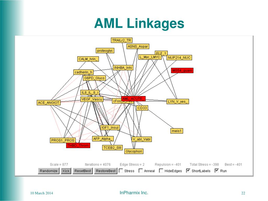AML Linkages