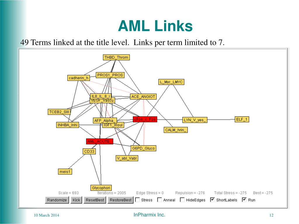 AML Links