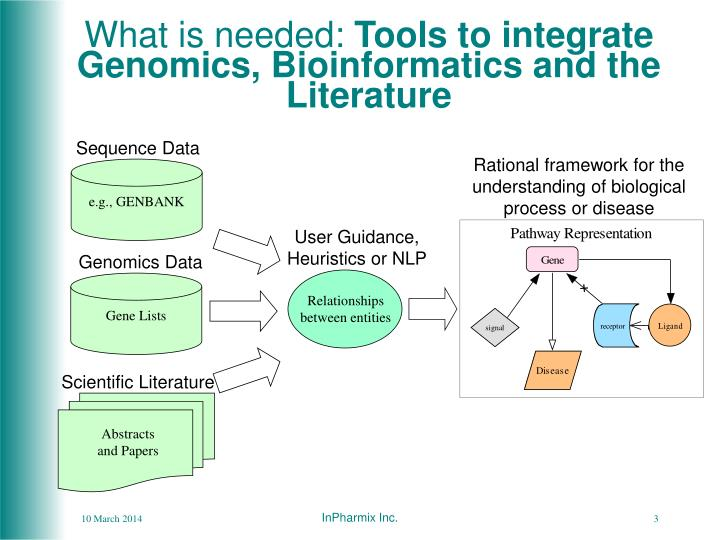 What is needed tools to integrate genomics bioinformatics and the literature