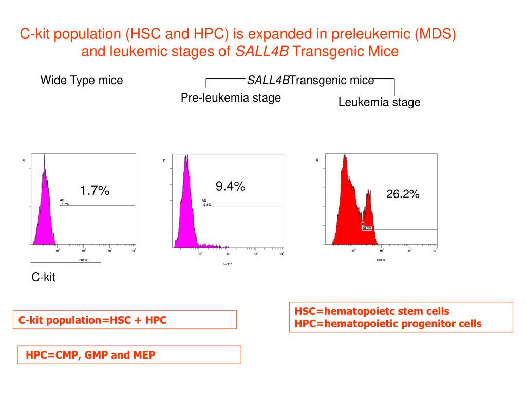 C-kit population (HSC and HPC) is expanded in preleukemic (MDS)