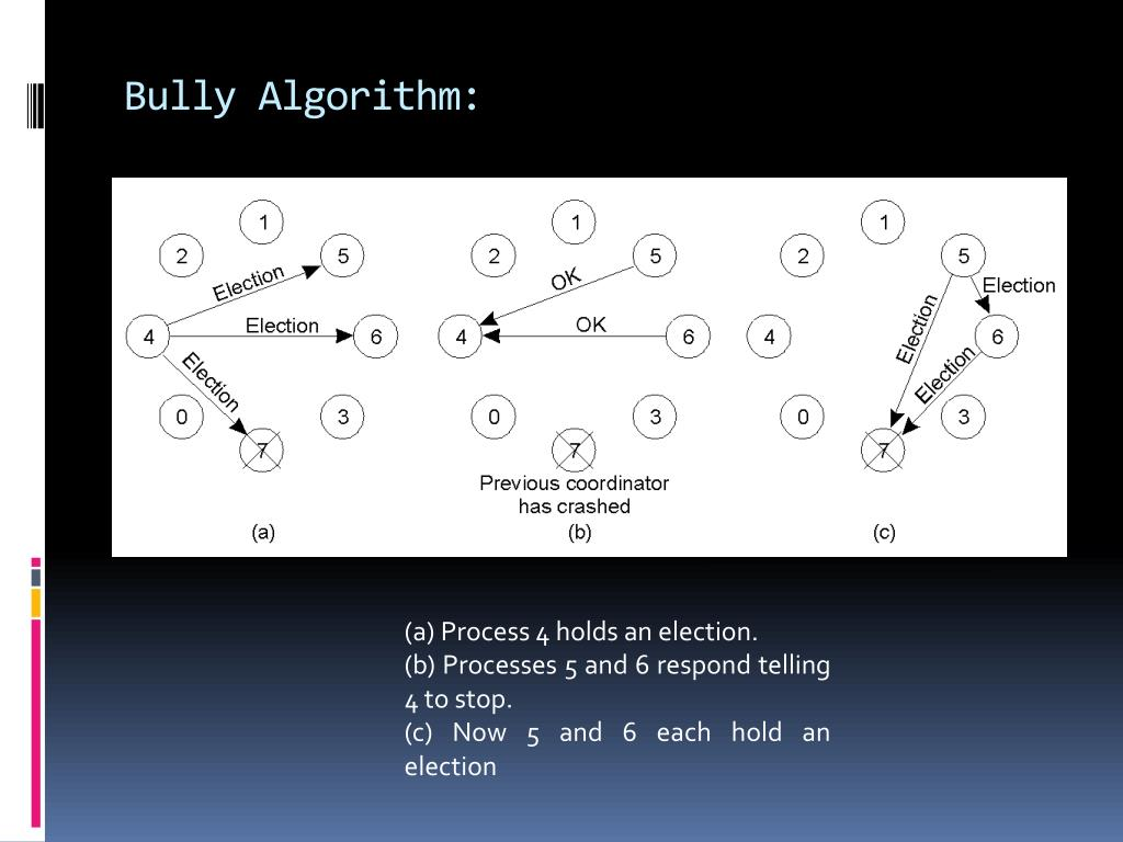 Bully Algorithm: