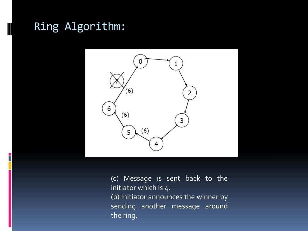 Ring Algorithm: