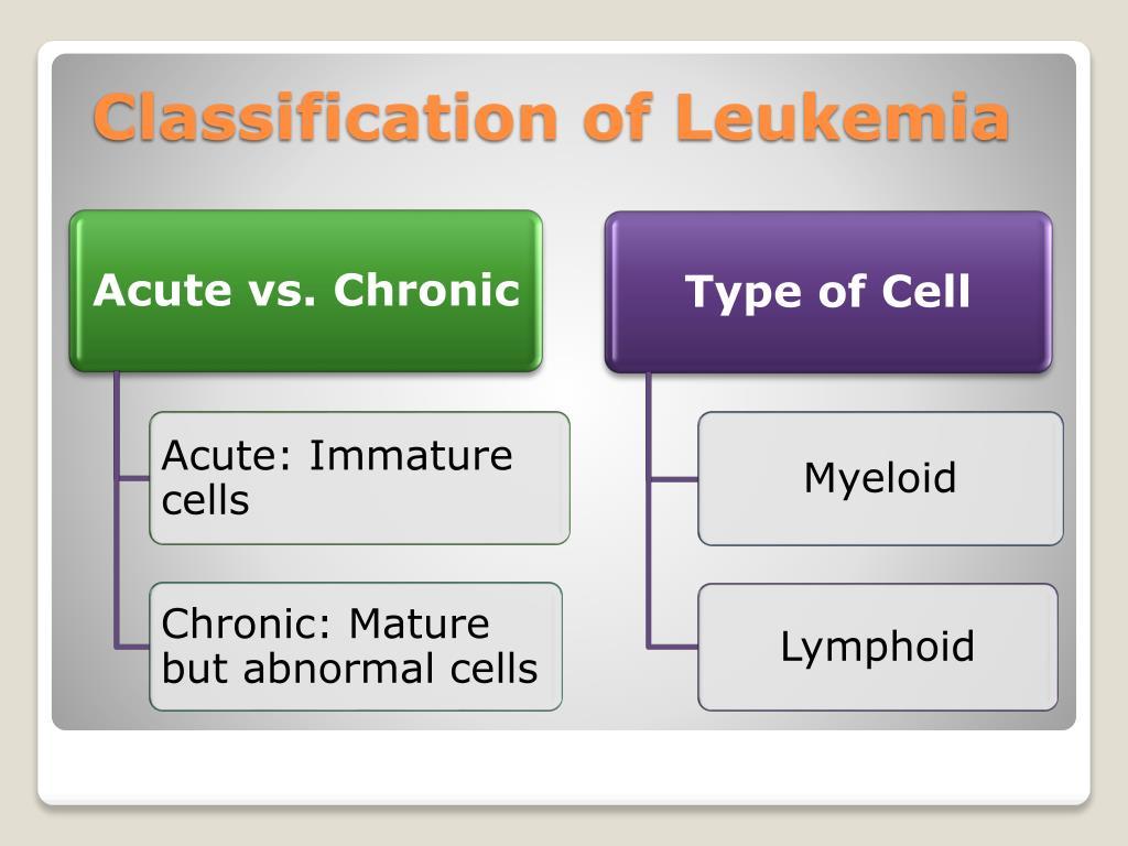 Classification of Leukemia