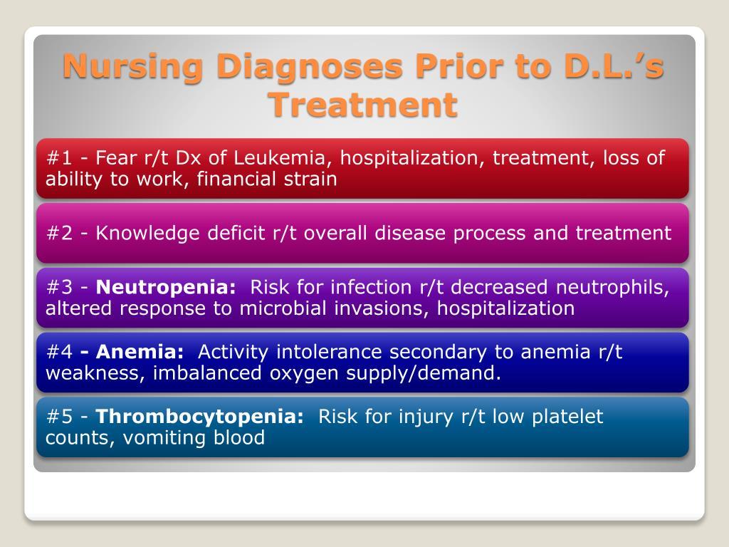 Nursing Diagnoses Prior to D.L.'s Treatment