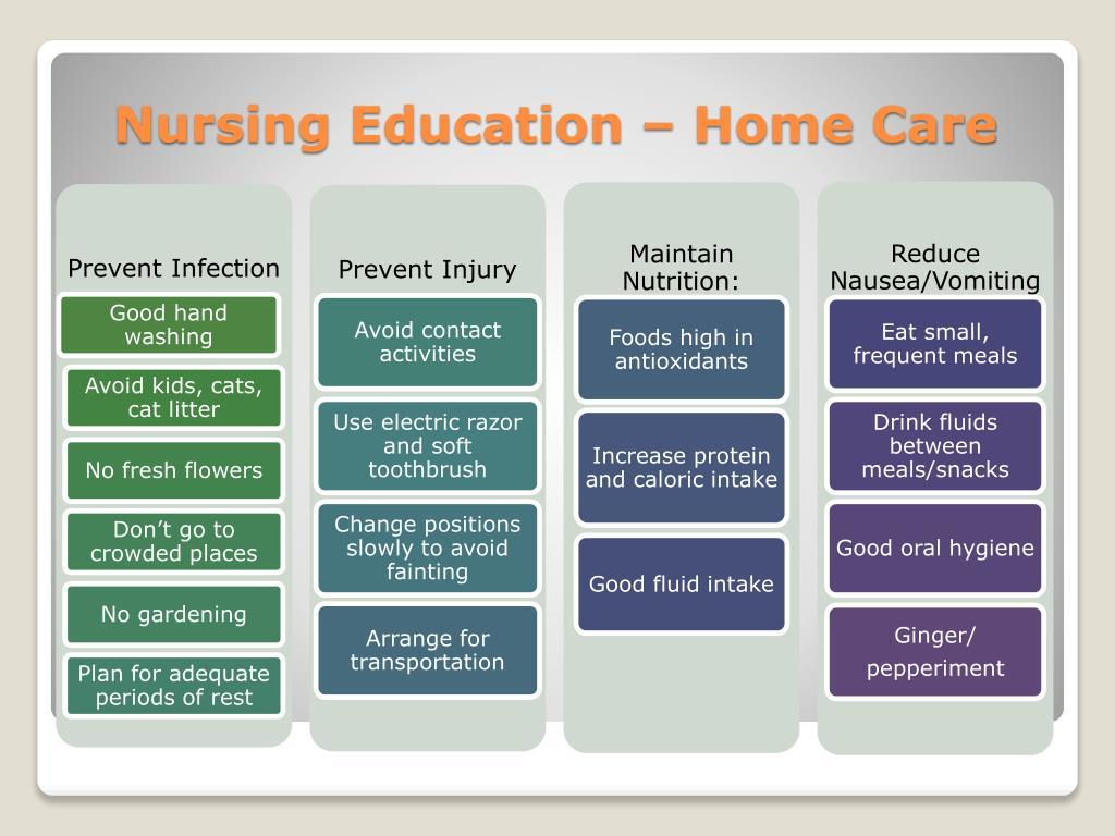 Nursing Education – Home Care