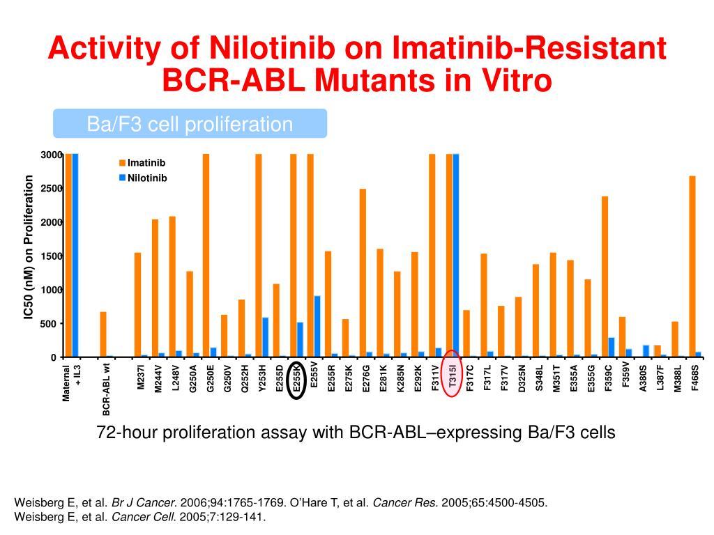 Activity of Nilotinib on Imatinib-Resistant BCR-ABL Mutants in Vitro